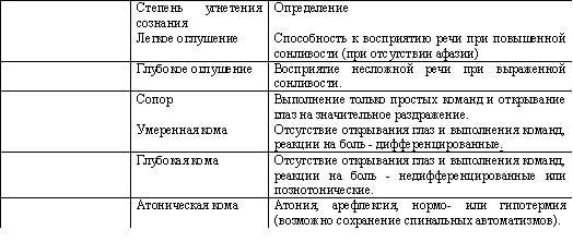 Табл.7. Степени угенетения сознания (по А.Н. Коновалову и соавт., 1998)